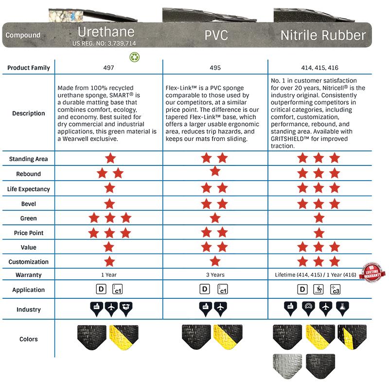 Diamond-Plate Star Rating options