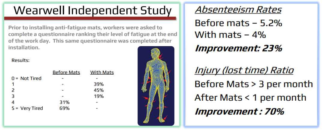 Study on Absentee and Injury